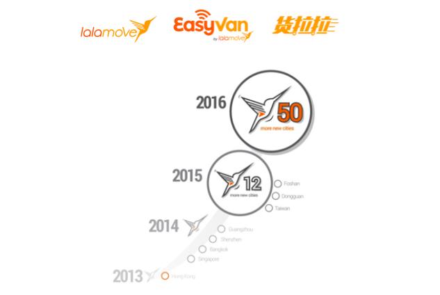 lalamove獲1千萬美元融資,2016年將擴展全球50個城市